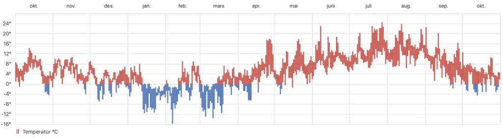 Temperaturer gjennom året